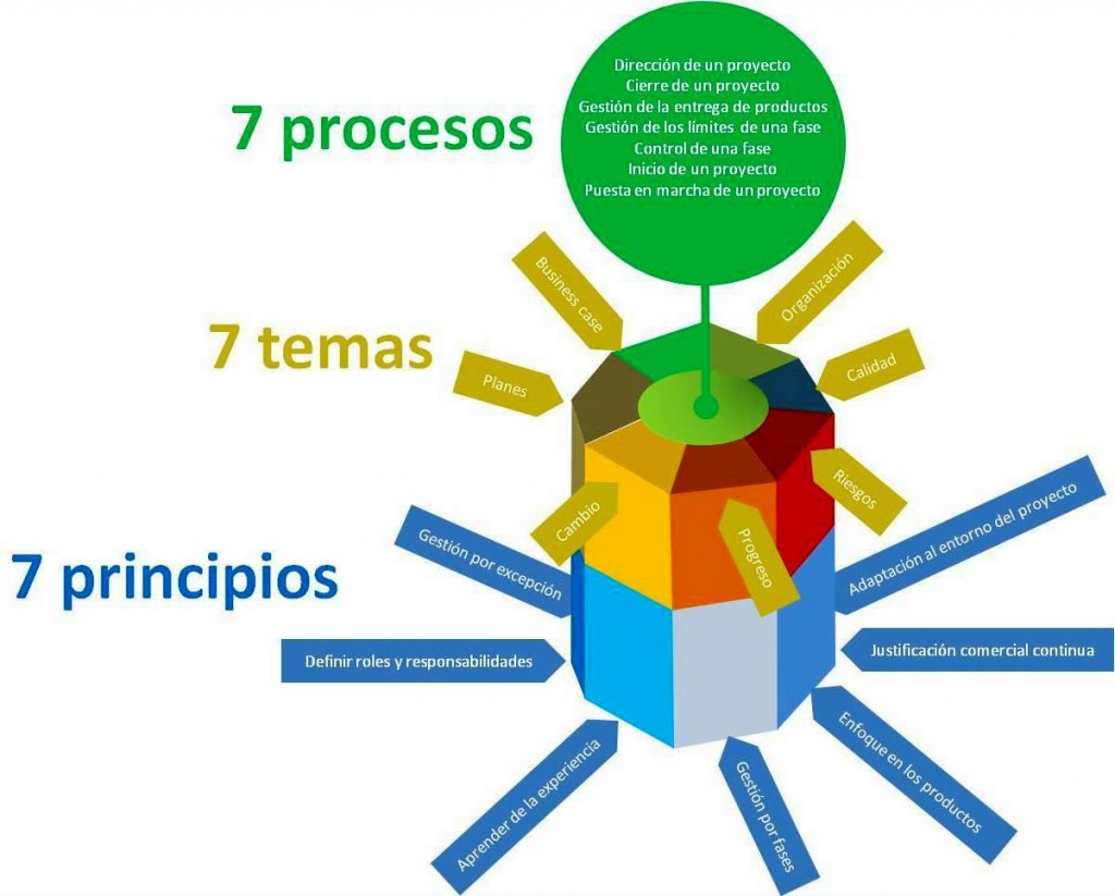 LOS 3 7 PRINCE2
