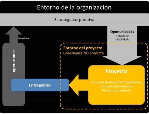 La misión de un proyecto en una organización y su gobernanza