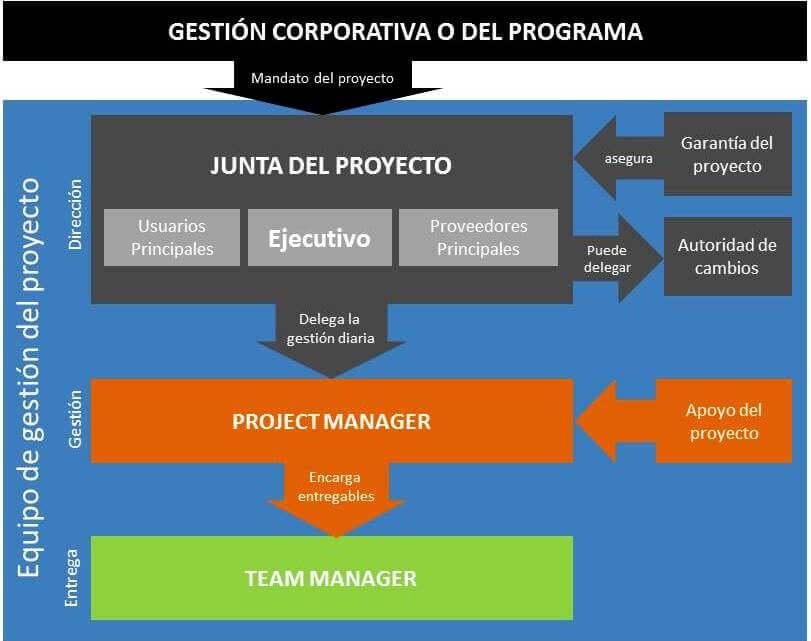 ESTRUCTURA DE AGENTES PRINCE2