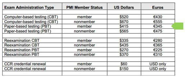 precios pmi rmp