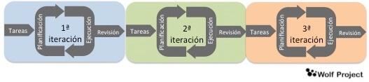 ciclos de vida agiles