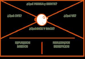 mapa empatía base