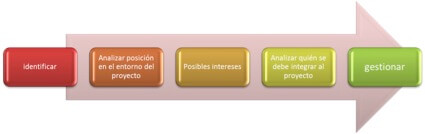 procesos gestión de agentes