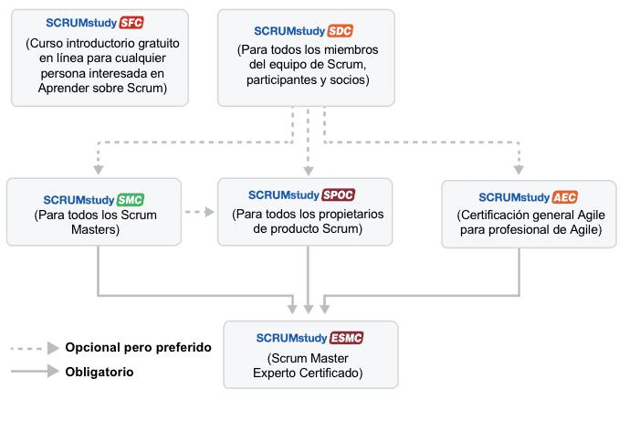 jerarquia certificaciones scrum