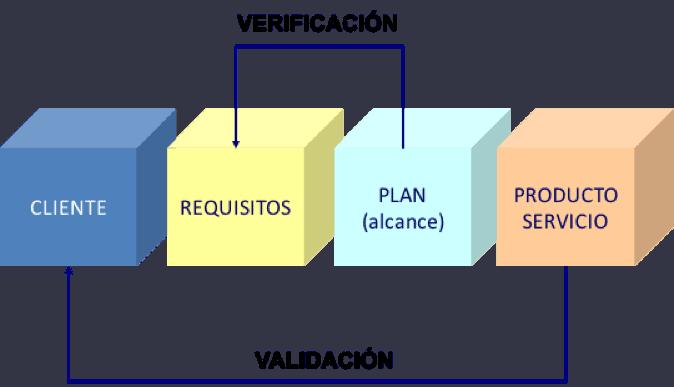 validación wpm