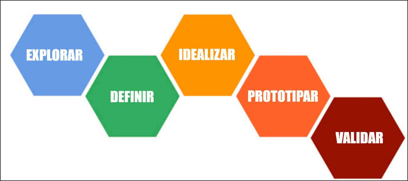 Proceso de Design Thinking