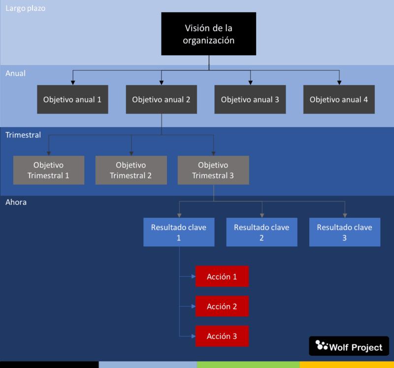 OKR(Objetivos y Resultados Clave)