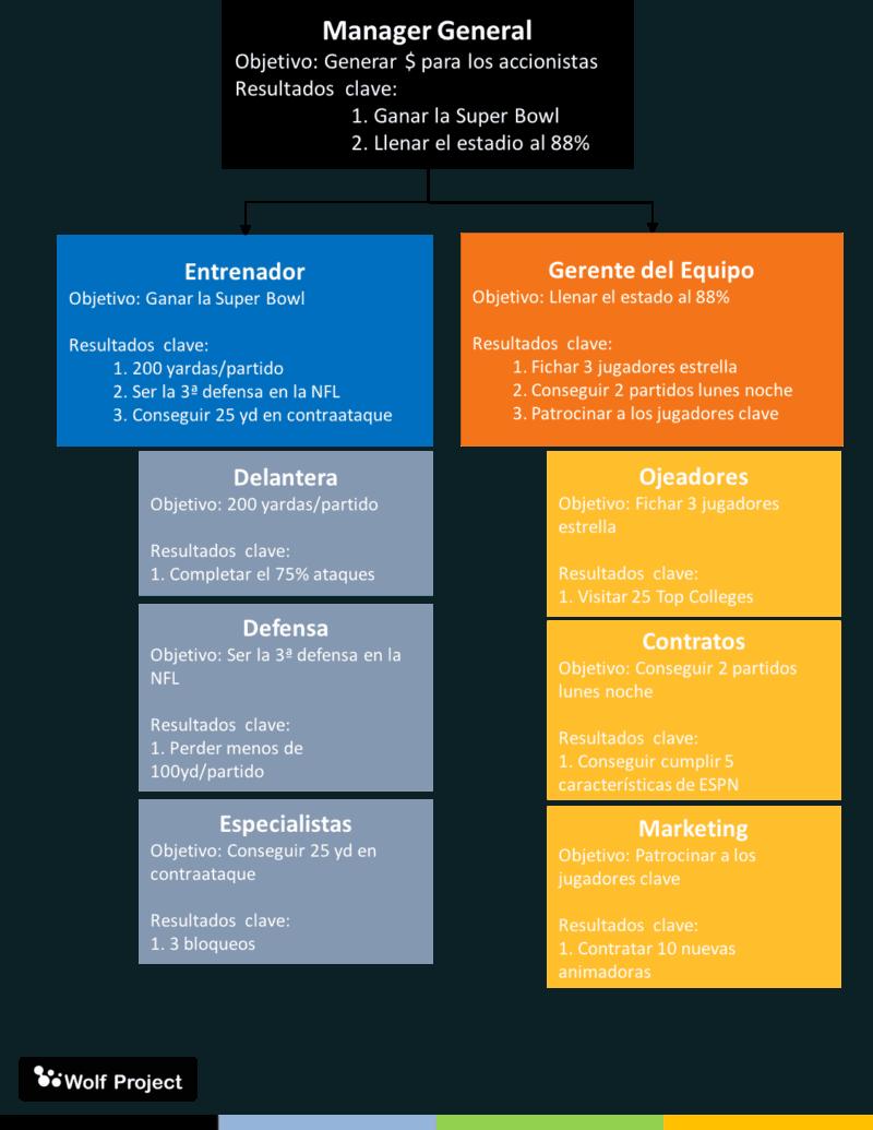 Ejemplo OKR (Objetivos y Resultados Clave)