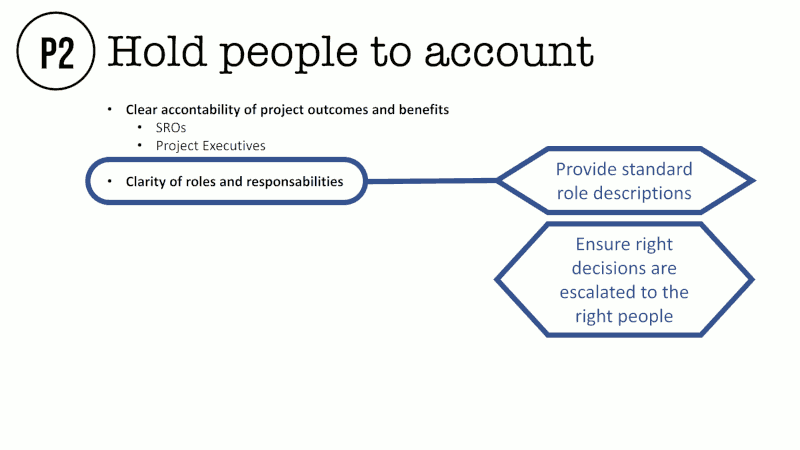 Hold people to account Clear accontability of project outcomes and benefits SROs Project Executives Clarity of roles and responsabilities Provide standard role descriptions Ensure right decisions are escalated to the right people