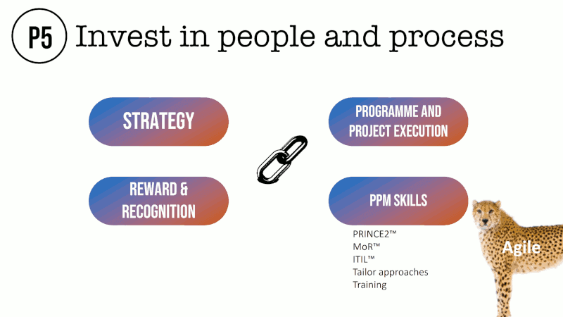 Invest in people and process Strategy Reward & recognition Programme and project execution Ppm skills PRINCE2™ MoR™ ITIL™ Tailor approaches Training