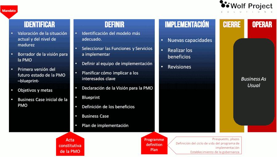 Fases de las oficinas de portafolio, programas y proyectos (PMO/`P3O)